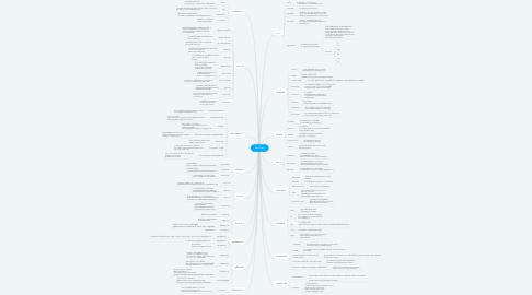 Mind Map: สอบสังคม