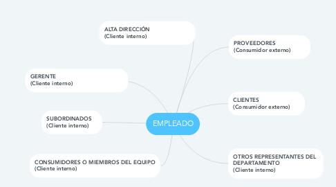 Mind Map: EMPLEADO