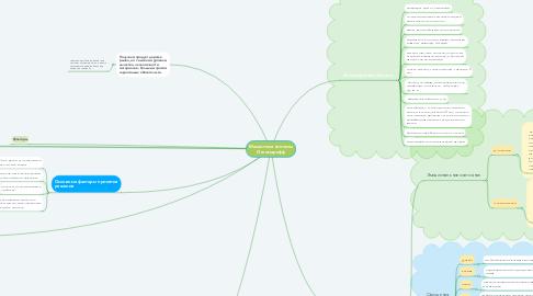 Mind Map: Москитные системы Откомарофф