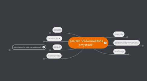 """Mind Map: projekt """"Zrównoważonaprzyszłość"""""""