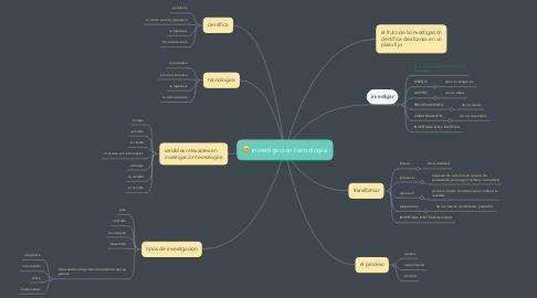 Mind Map: investigacion tecnologia