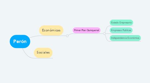 Mind Map: Perón