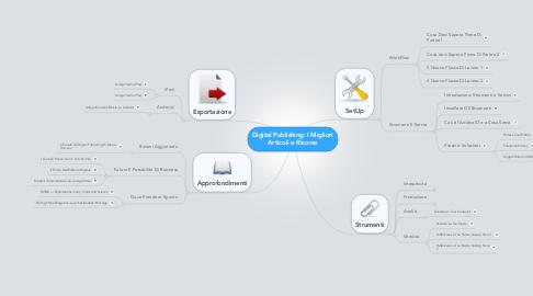 Mind Map: Digital Publishing: I MiglioriArticoli e Risorse
