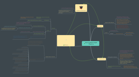 Mind Map: Morning Mental Health Check-ins