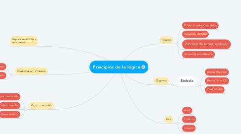 Mind Map: Principios de la lógica