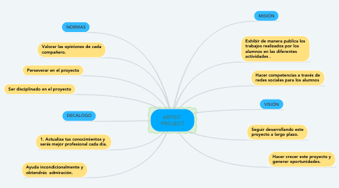 Mind Map: ARTIST  PROJECT