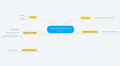 Mind Map: Recomendaciones para el alumno
