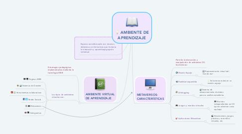 Mind Map: AMBIENTE DE APRENDIZAJE