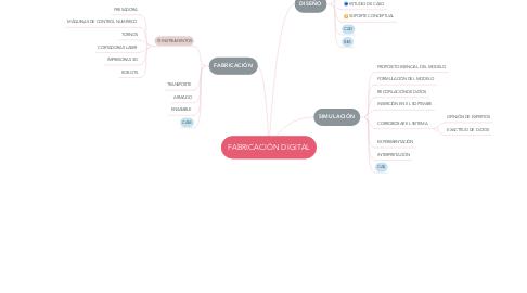 Mind Map: FABRICACIÓN DIGITAL