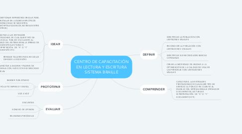Mind Map: CENTRO DE CAPACITACIÓN EN LECTURA Y ESCRITURA SISTEMA BRAILLE
