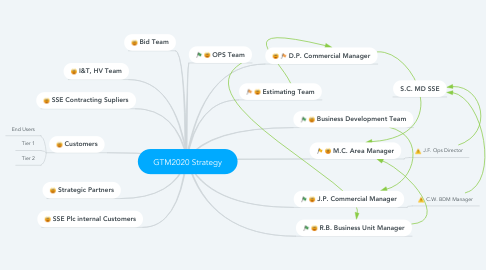 Mind Map: GTM2020 Strategy