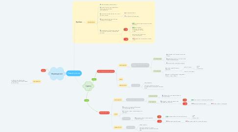 Mind Map: Новый ученик