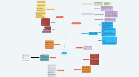 Mind Map: Bloque 2