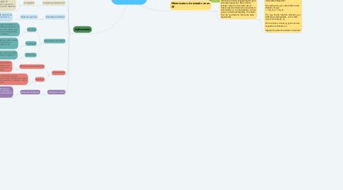 Mind Map: Automatas Finitos