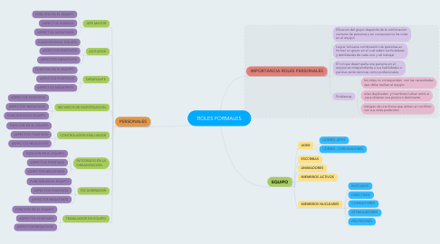 Mind Map: ROLES FORMALES