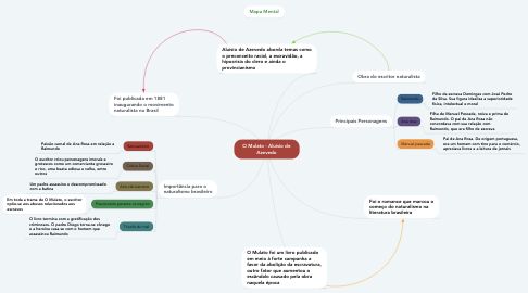 Mind Map: O Mulato - Aluísio de Azevedo