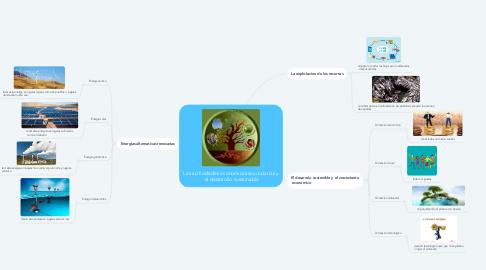 Mind Map: Las acitividades economicas secundarias y  el desarrollo sustainable