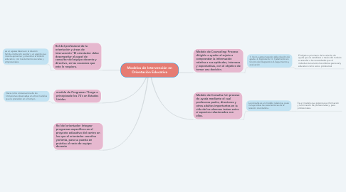 Mind Map: Modelos de Intervención en Orientación Educativa