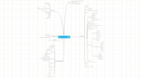 Mind Map: Web-basierte Anwendungen 1: WWW-Technologien