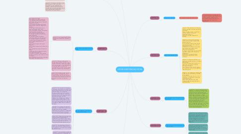 Mind Map: LEY DE ASISTENCIA SOCIAL