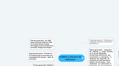 Mind Map: modelos y procesos de innovacion
