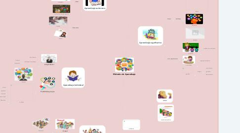 Mind Map: Métodos de Aprendizaje