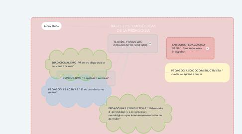 Mind Map: BASES EPISTEMOLÓGICAS DE LA PEDAGOGIA