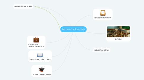 Mind Map: Ambientes de Aprendizaje