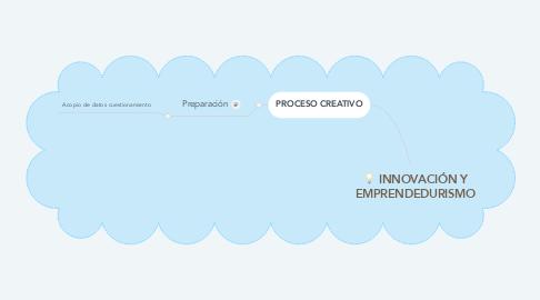 Mind Map: INNOVACIÓN Y EMPRENDEDURISMO
