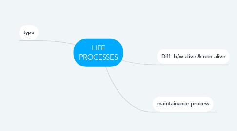 Mind Map: LIFE PROCESSES
