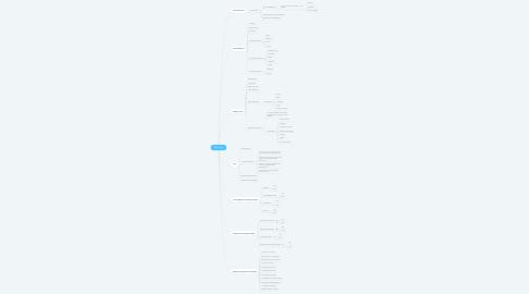 Mind Map: Wireframe