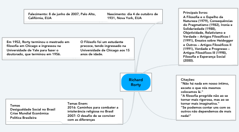 Mind Map: Richard Rorty