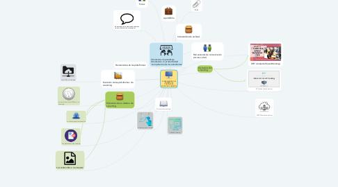 Mind Map: E-LEARNING PARA EL SOPORTE DE CONTENIDOS EDUCATIVOS ABIERTOS