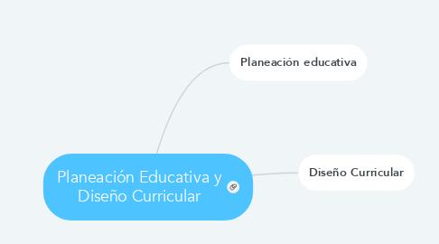 Mind Map: Planeación Educativa y Diseño Curricular