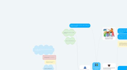 Mind Map: Comunicación acertiva