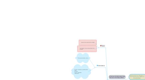 Mind Map: Abreviaturas, Siglas y Acrónimos