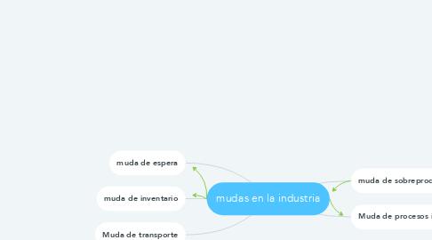 Mind Map: mudas en la industria