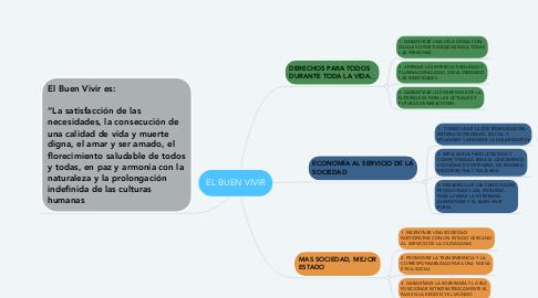 Mind Map: EL BUEN VIVIR