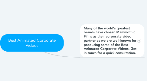 Mind Map: Best Animated Corporate Videos