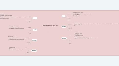 Mind Map: ประเภทของเฟืองและลักษณะการใช้งาน