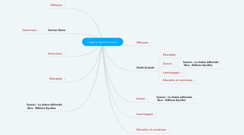 Mind Map: mapping digital learning 1