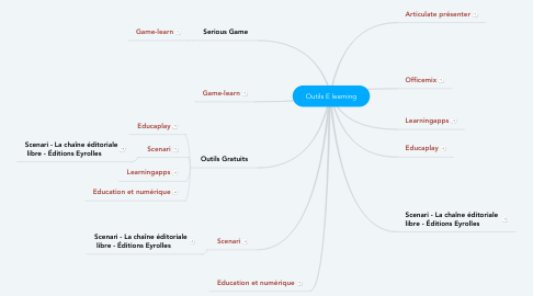 Mind Map: Outils E learning