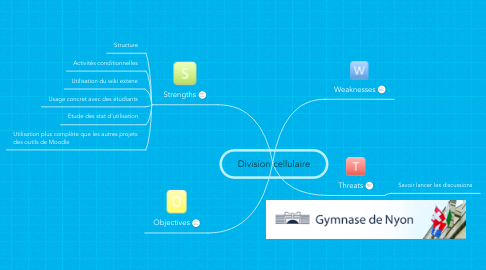 Mind Map: Division cellulaire