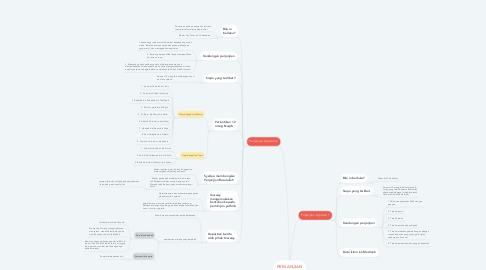Mind Map: PERJANJIAN AQOBAH