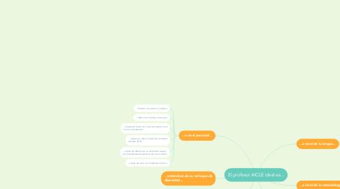 Mind Map: El profesor AICLE ideal es...