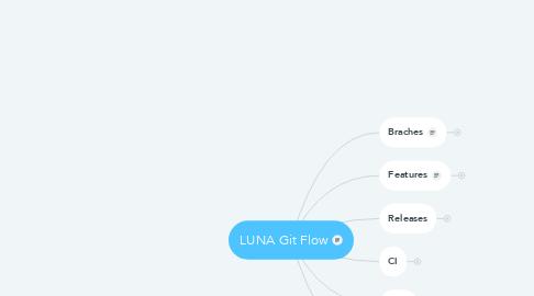 Mind Map: LUNA Git Flow