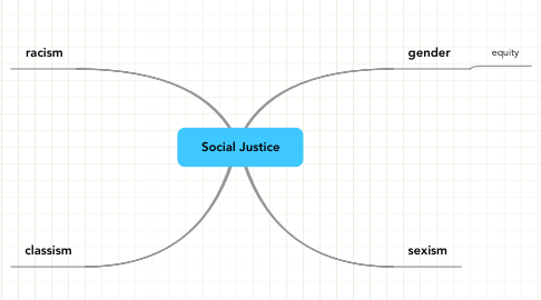 Mind Map: Social Justice