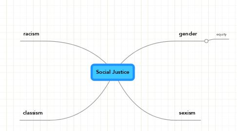 Mind Map: Social Justice