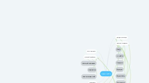 Mind Map: ядро сайта
