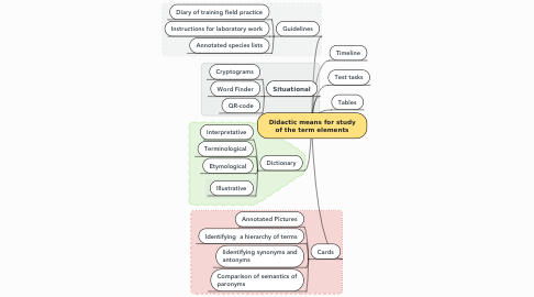 Mind Map: Didactic materials for the study of term elements